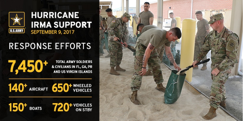 More than 7,400 Army personnel, including active duty, reserve and National Guard soldiers, as well as U.S. Army Corps of Engineers civilian members are involved in or prepared to support state, local and territory agencies or other federal agencies such as the Federal Emergency Management Agency as part of Hurricane Irma relief operations in the U.S. Virgin Islands, Puerto Rico and the continental United States, including Florida, according to a Sept.9 statement released by Army public affairs officials.