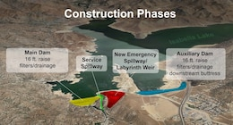Graphic shows modifications U.S. Army Corps of Engineers will construct at Isabella Lake Dam, near Bakersfield, California.