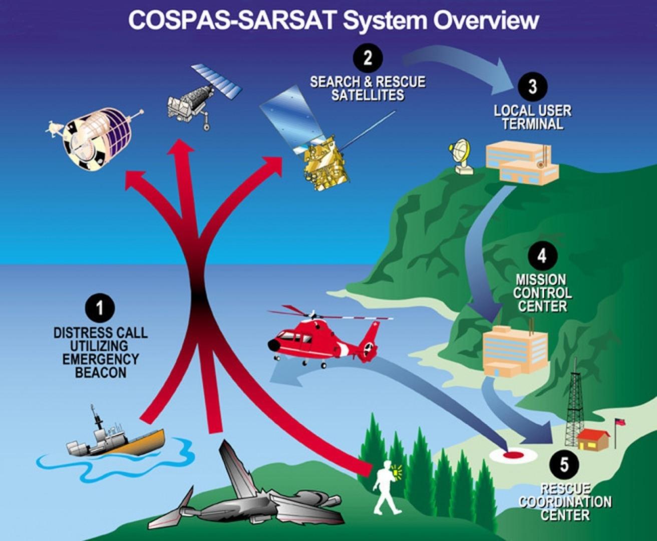 Coast Guard recognizes 406 Day, emergency locator beacon awareness