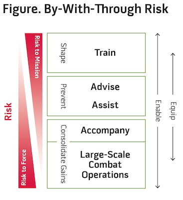 Figure. By-With-Through Risk
