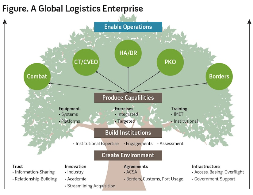 Figure. A Global Logistics Enterprise