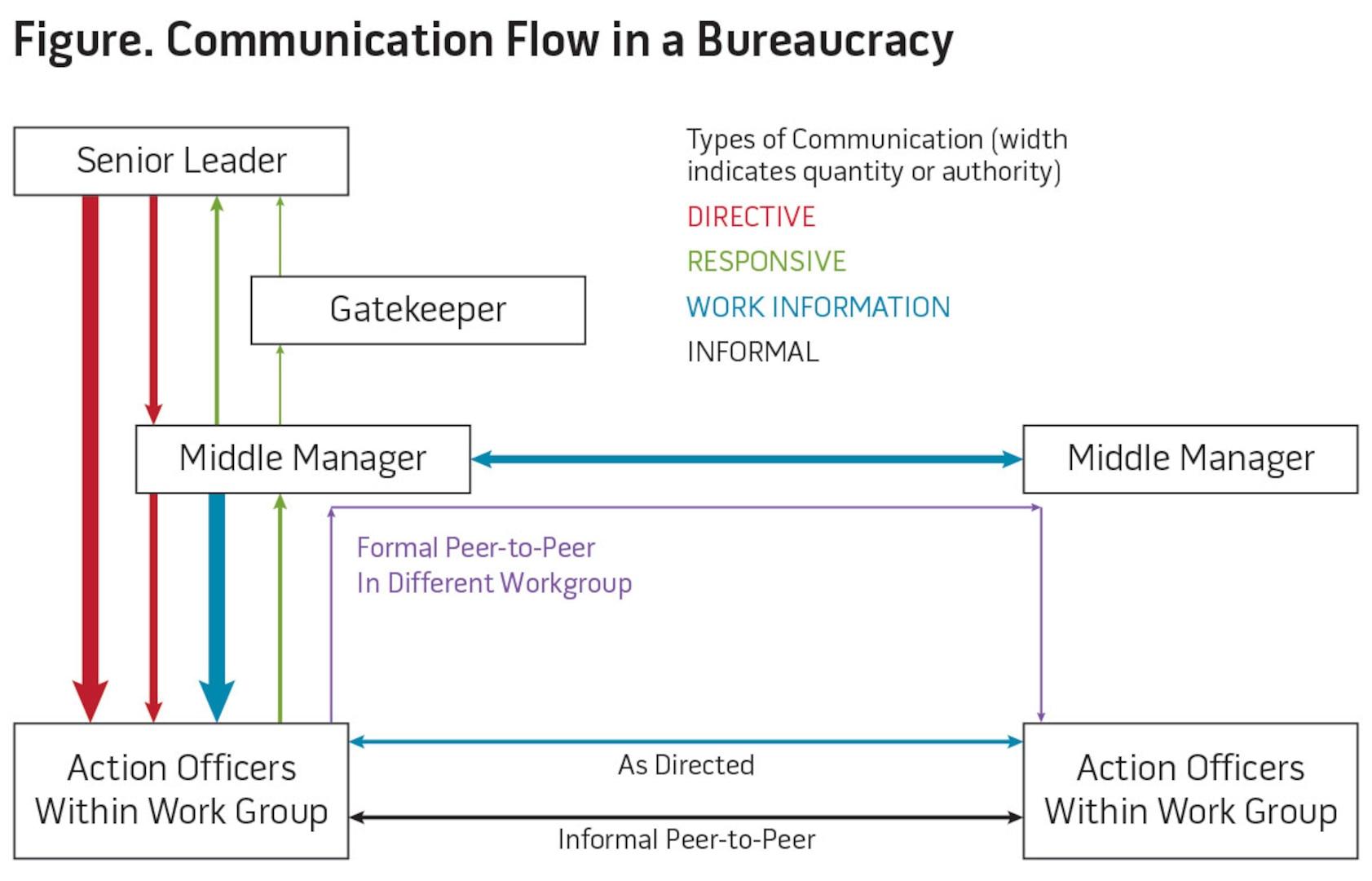 Figure. Communication Flow in a Bureaucracy