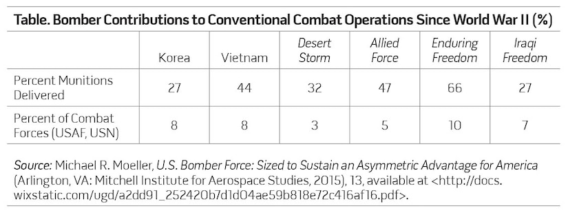 Table. Bomber Contributions to Conventional Combat Operations Since World War II (%)