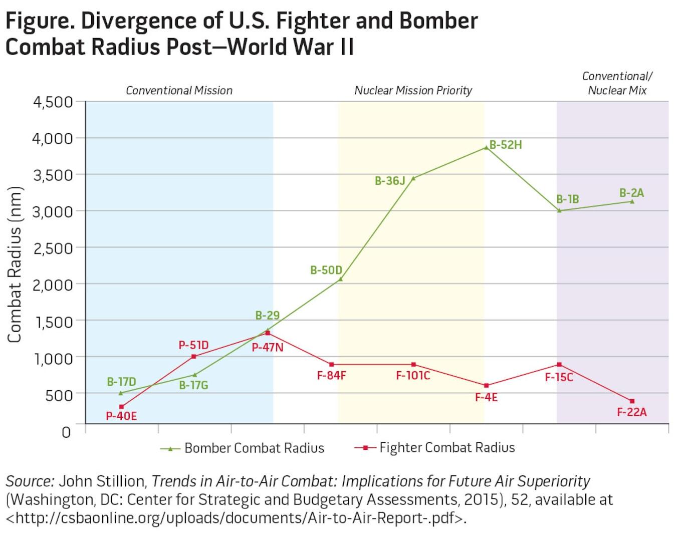 Figure. Divergence of U.S. Fighter and Bomber Combat Radius Post–World War II