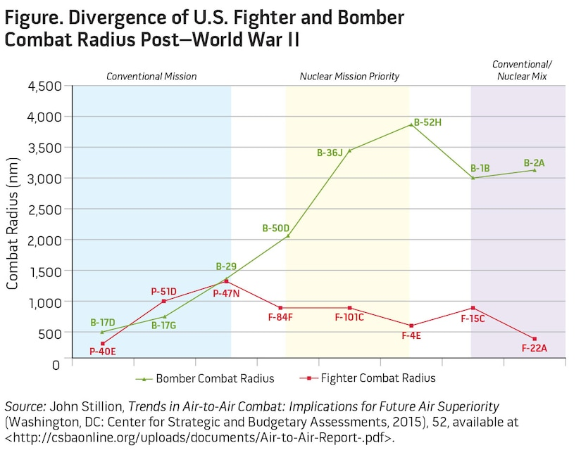 Figure. Divergence of U.S. Fighter and Bomber Combat Radius Post–World War II