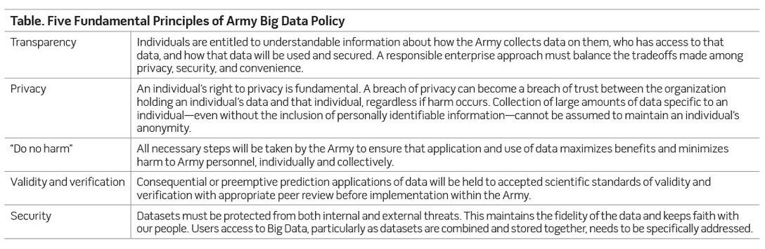 Table. Five Fundamental Principles of Army Big Data Policy