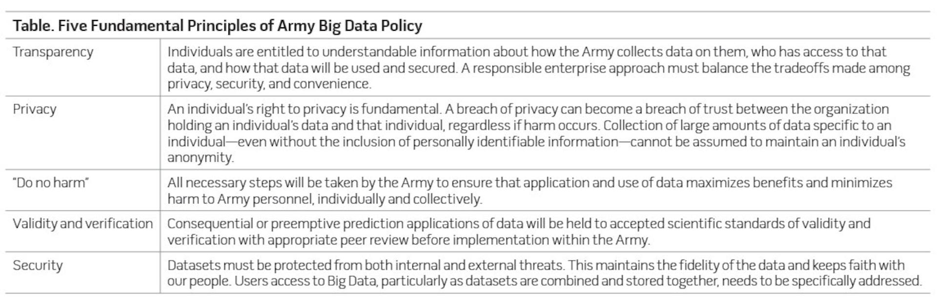 Table. Five Fundamental Principles of Army Big Data Policy