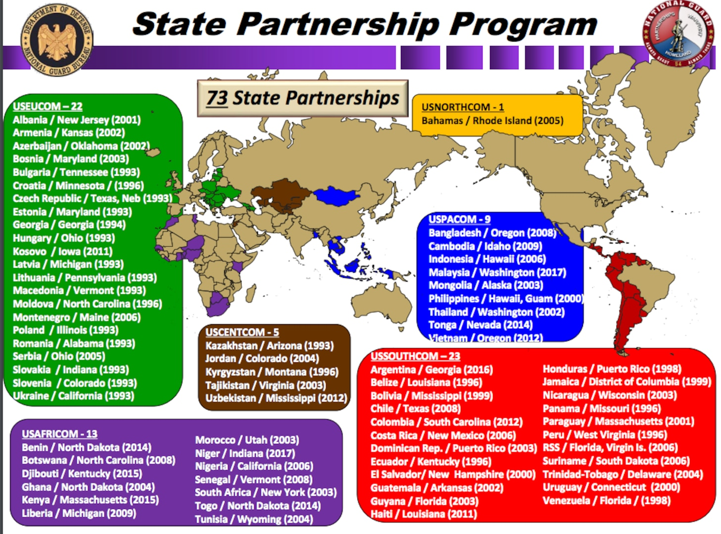 The West Virginia National Guard and Qatar are the latest partners in the State Partnership Program.