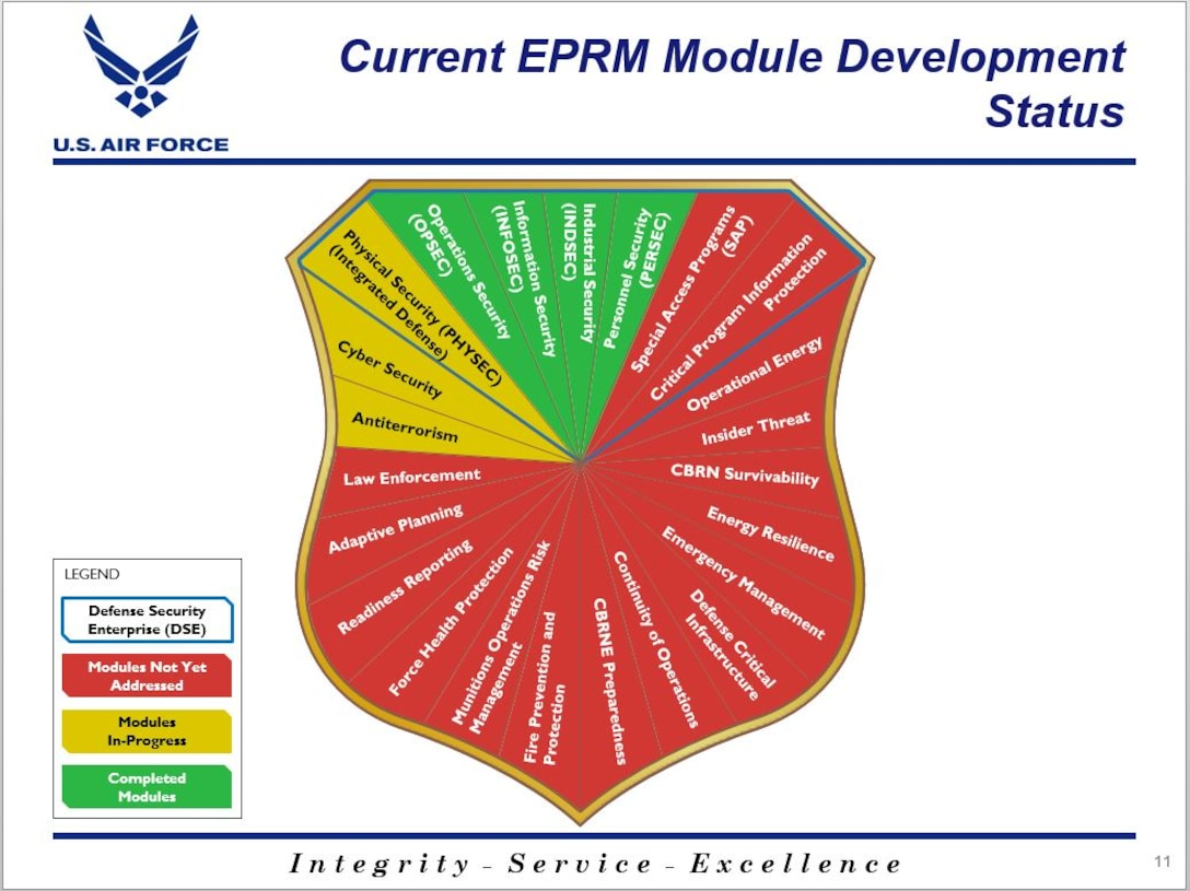 Shield design with different sections involved in Enterprise Risk Management.