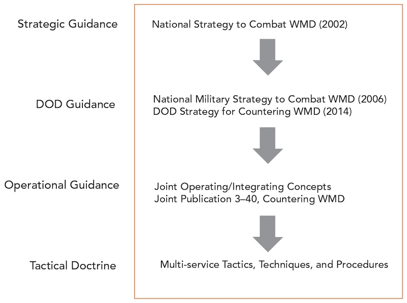 Figure 2: Strategic and Operational Guidance on CWMD