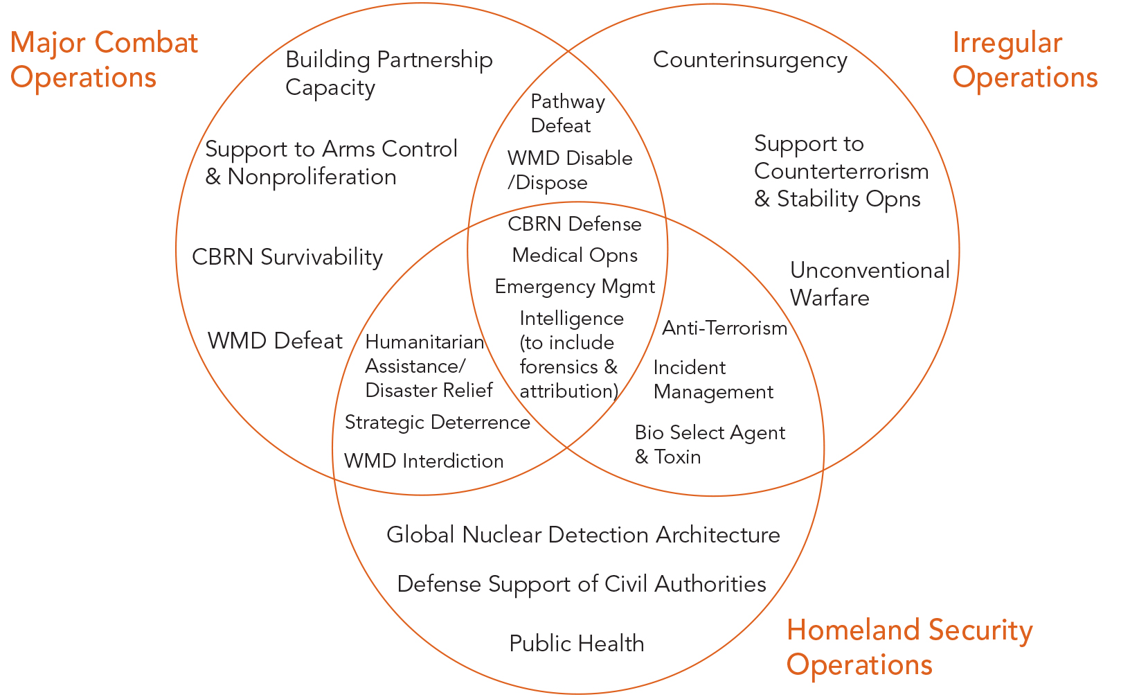 Improving Our CWMD Capabilities: Who Will Lead? > PRISM