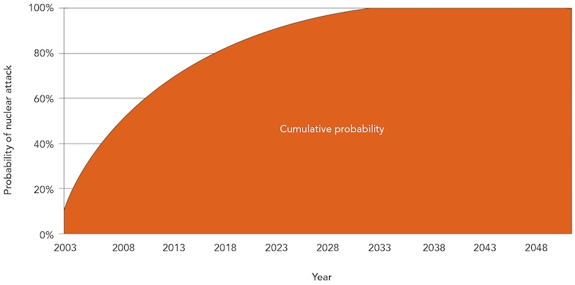 Probability of a nuclear terrorist attack by year