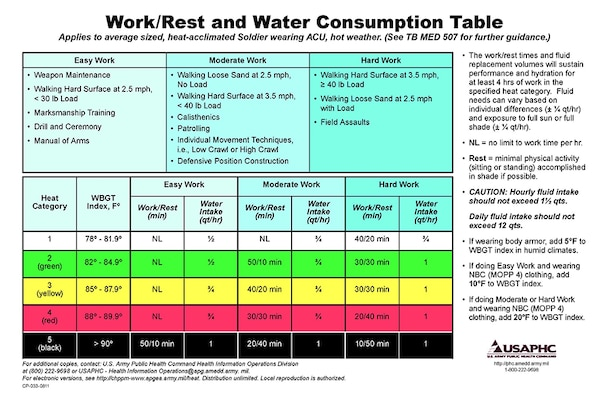 Work/Rest and Water Consumption Table