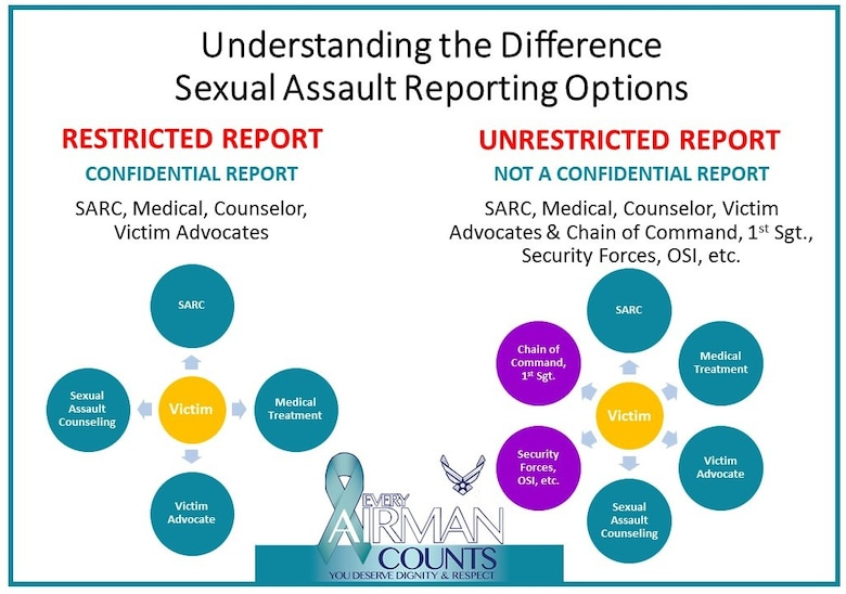 Understanding the difference in reporting options. (U.S. Air Force graphic by Master Sgt. Jessica Kendziorek)