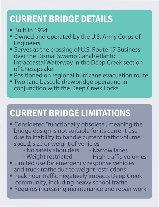 Current Bridge Limitations