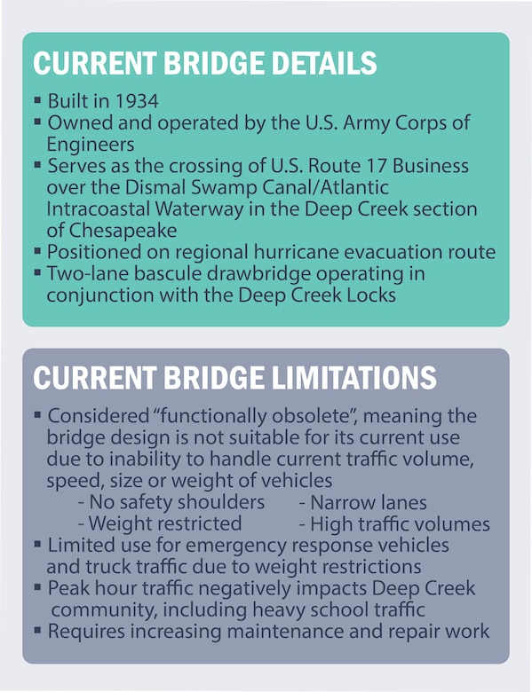 """Current Bridge Details:  Built in 1934 Owned and operated by the U.S. Army Corps of Engineers Serves as the crossing of U.S. Route 17 Business over the Dismal Swamp Canal/Atlantic Intracoastal Waterway in the Deep Creek section of Chesapeake Positioned on regional hurricane evacuation route Two-lane bascule drawbridge operating in conjunction with the Deep Creek Locks  Current Bridge Limitations:  Considered """"functionally obsolete"""", meaning the bridge design is not suitable for its current use due to inability to handle current traffic volume, speed, size or weight of vehicles - No safety shoulders      -Narrow lanes - Weight restricted           -High traffic volumes Limited use for emergency response vehicles and truck traffic due to weight restrictions Peak hour traffic negatively impacts Deep Creek community, including heavy school traffic Requires increasing maintenance and repair work"""