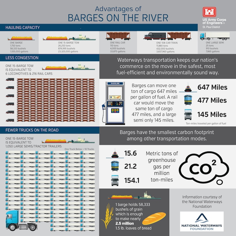 Infographic displaying advantages of river transportation compared to rail and truck
