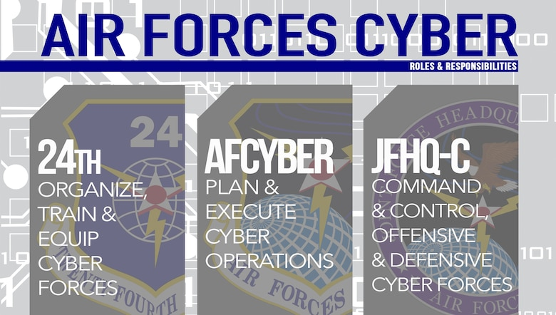 Air Forces Cyber is a triple-hatted organization including 24th Air Force, AFCYBER and Joint Force Headquarters-Cyber. Each fulfills a distinctly different purpose supporting an overall mission focus of delivering full-spectrum cyberspace operations in support of the Air Force, joint force and nation. (U.S. Air Force graphic by Tech. Sgt. R.J. Biermann)