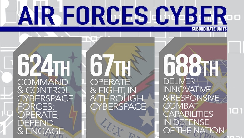 Air Forces Cyber's 624th Operations Center and 67th and 688th Cyberspace Wings fulfill their respective mission responsibilites to collectively enable AFCYBE's full-spectrum cyberspace operations in support of the the Air Force, joint force and nation. All three units are all headquartered at Joint Base San Antonio-Lackland, Texas. (U.S. Air Force graphic by Tech. Sgt. R.J. Biermann)