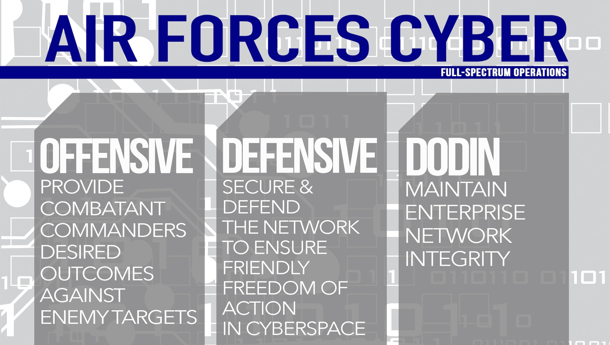 Air Forces Cyber's full-spectrum cyberspace operations include offensive, defensive and Department of Defense Information Network operations. OCO can provide combatant commander desired outcomes against adversary targets. DCO secure and defend the network to ensure friendly freedom-of action in cyberspace. DODIN operations maintain the integrity of the enterprise network. (U.S. Air Force graphic by Tech. Sgt. R.J. Biermann)