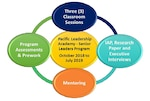 Pacific Leadership Academy Senior Leaders program.