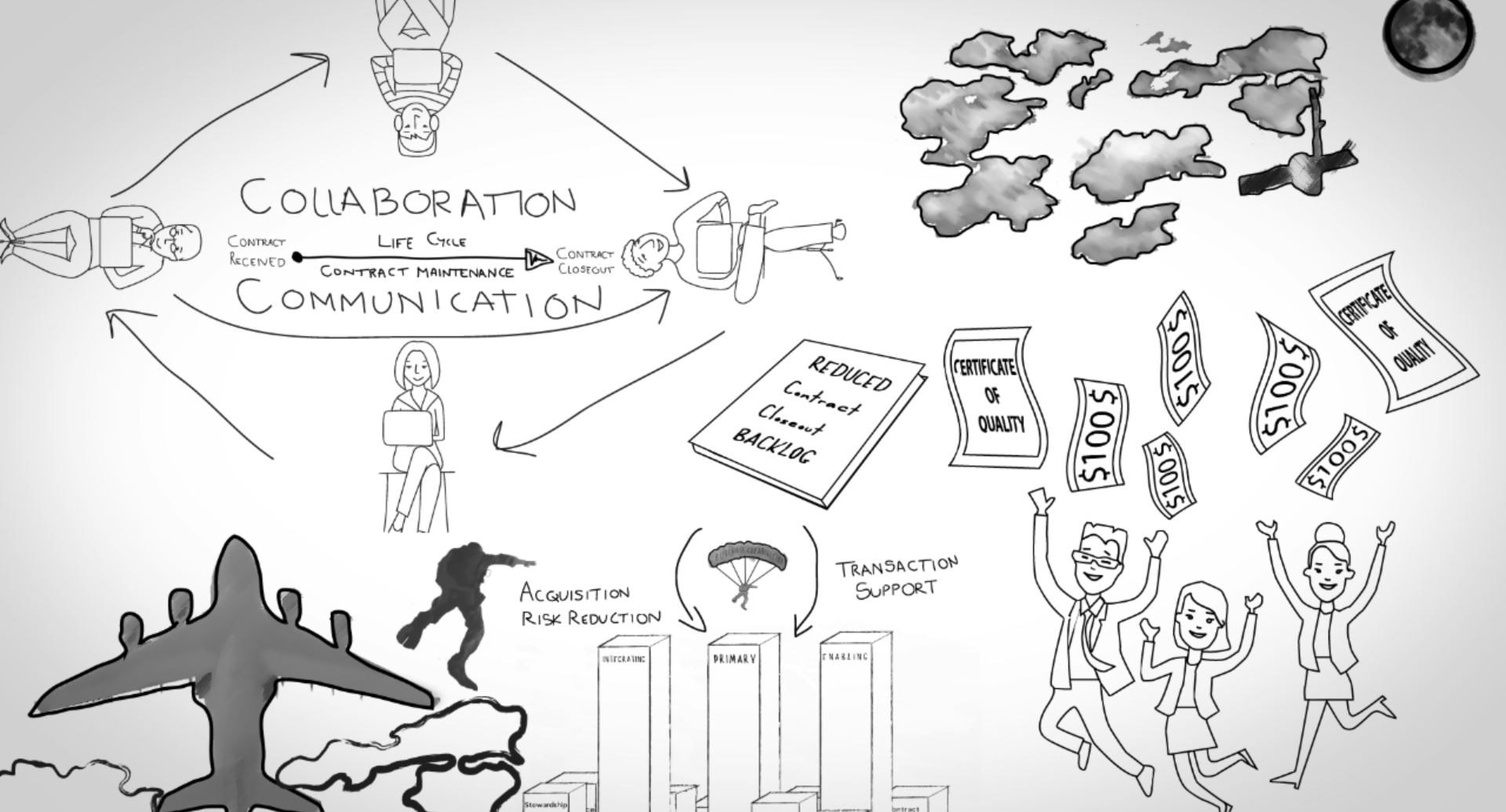 Screenshot of an animated video, showing line drawings of an airplane, people and a satellite