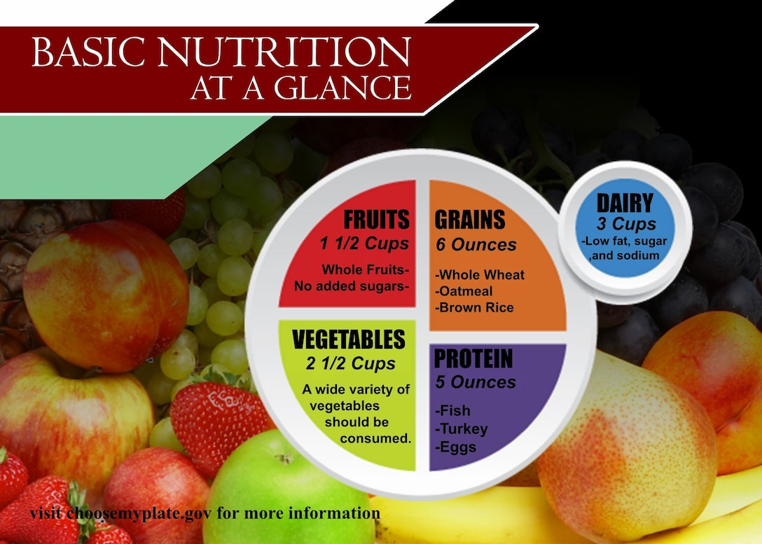 CAMP FOSTER, OKINAWA, Japan – Basic nutrition is made up of the five food groups in a plate template that Marines can follow to maintain a healthy diet. Nutrition is providing the body with food for proper health and growth. Without proper nutrition a person's health can be affected in many physical ways such as muscle break down and slow reaction times. (U.S. Marine Corps illustration by Lance Cpl. Christopher Madero)