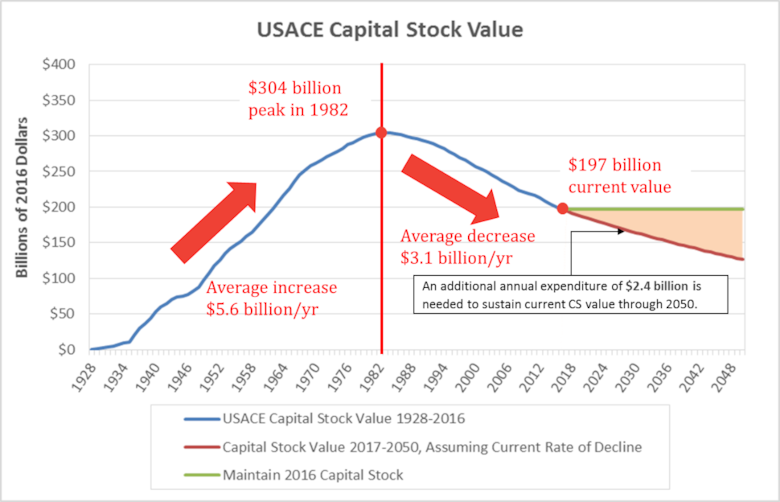Cumulative USACE Capital Stock value for 1928 to 2016.  Values shown in 2016