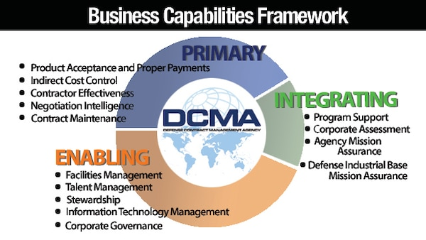 The Defense Contract Management Agency developed the Business Capabilities Framework to better capture the agency's return on investment to a more integrated model focusing on the organization's products, including acquisition risk reduction and transaction support. (DCMA graphic by Cheryl Jamieson)