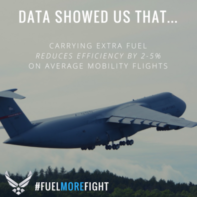 Data showed Air Force Operational Energy that carrying extra fuel reduces efficiency by 2-5% on average mobility flights.