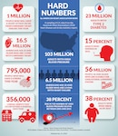 American Heart Month, a federally designated event, is an ideal time to remind Americans to focus on their hearts and encourage them to get their families, friends and communities involved.