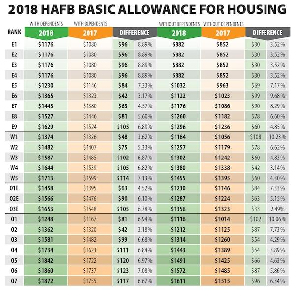 2018 Hill AFB BAH rates