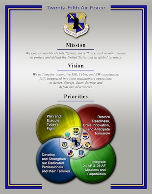 Twenty-Fifth Air Force officials released new mission, vision and priorities statements Jan. 18, highlighting the capabilities 25th Air Force Airmen provide the Air Force and Joint teams and how 25th Air Force is postured to adapt to a dynamically-changing national security environment.