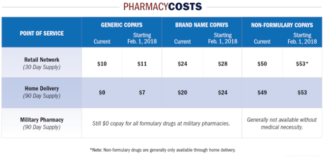 A graphic depicting pharmacy cost changes.
