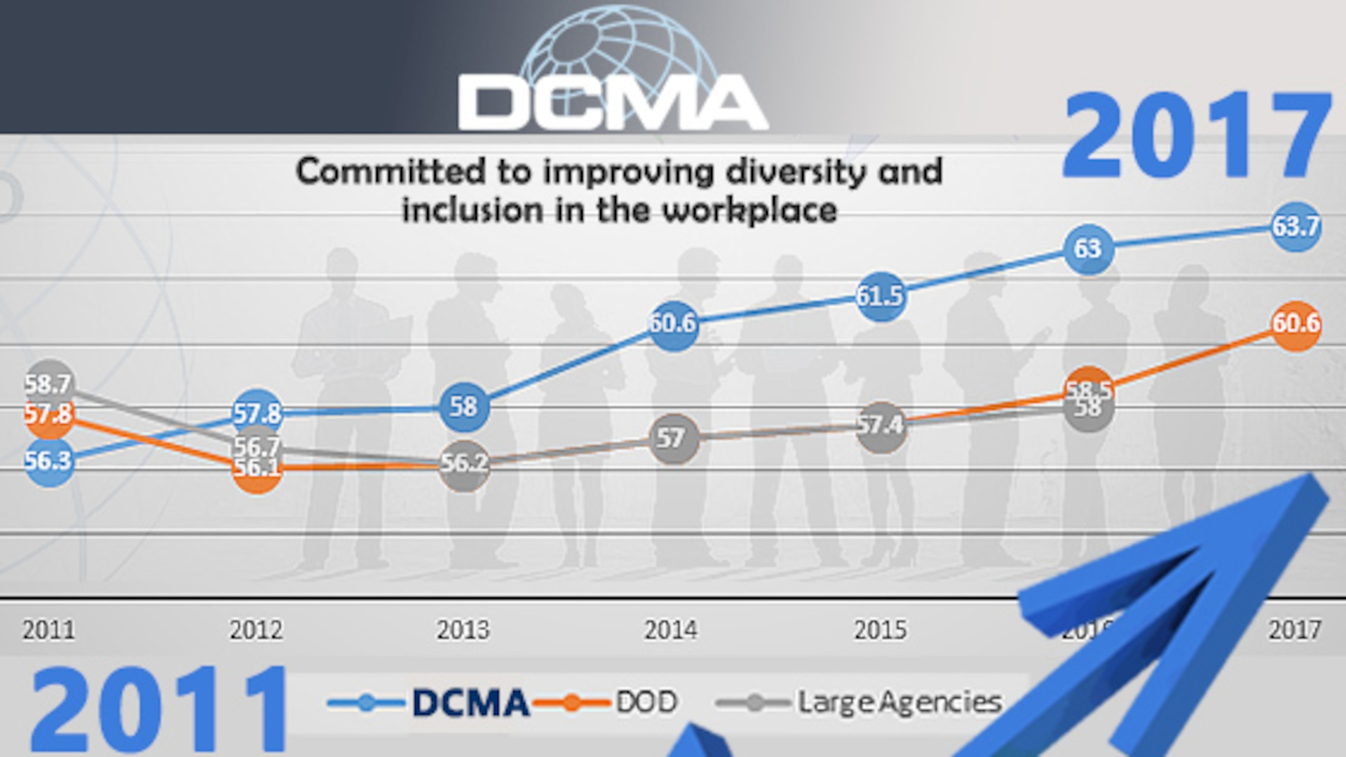 """This chart compares the """"Support for Diversity"""" index scores of Defense Contract Management Agency versus other large federal agencies and other Department of Defense agencies from the """"Best Places to Work in the Federal Government"""" survey. The agency has an index score of 63.7 in the diversity category, which led to a rank of 62 out of 148 reporting agencies. (DCMA graphic by George P. Braxton and Cheryl Jamieson)"""
