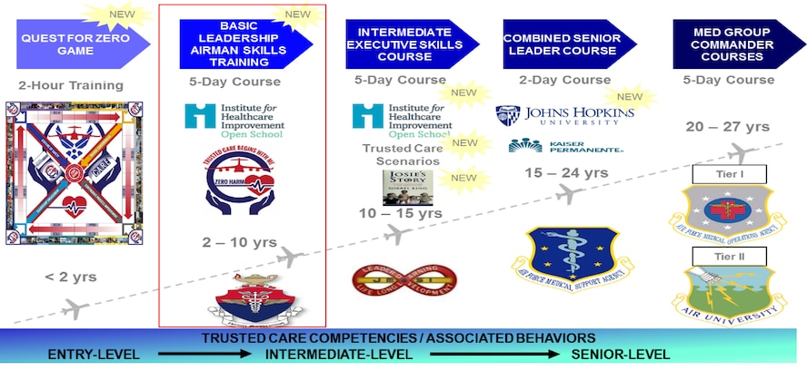 The U.S. Air Force Medical Service (AFMS) Trusted Care team has partnered with the Institute of Healthcare Improvement (IHI) to create an effective training program for all healthcare providers at every level. Called the Open School, this program highlights real ways that providers can promote the Trusted Care principles when caring for patients. (Courtesy photo)