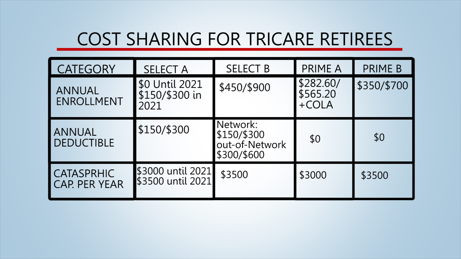 Tricare New And Improved Air Force Space Command Article Display