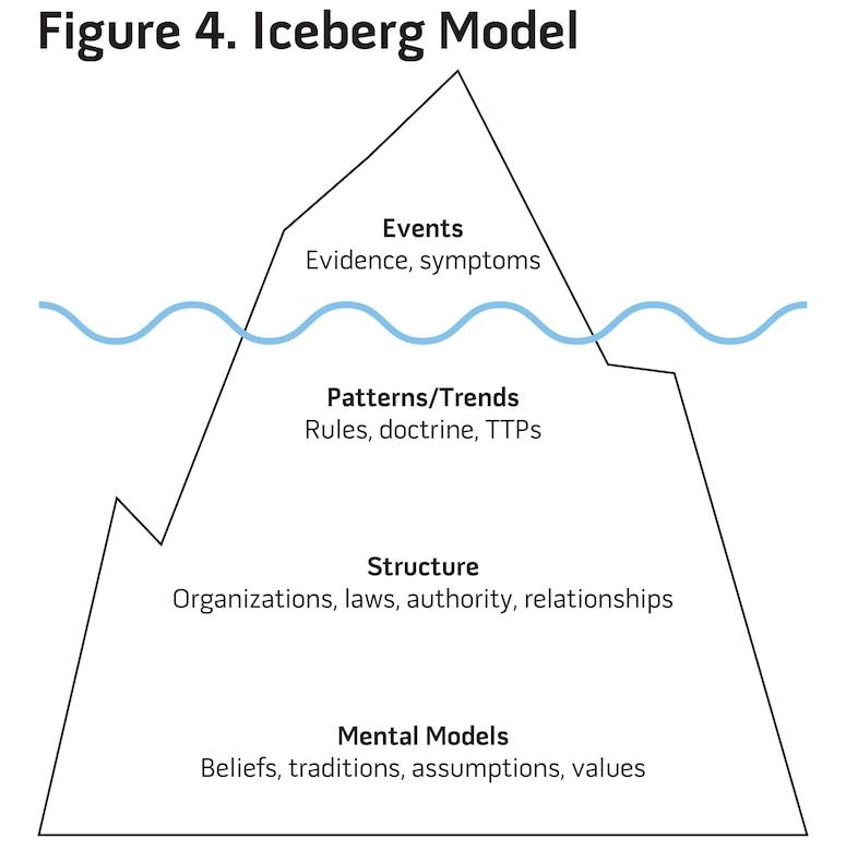 Figure 4. Iceberg Model