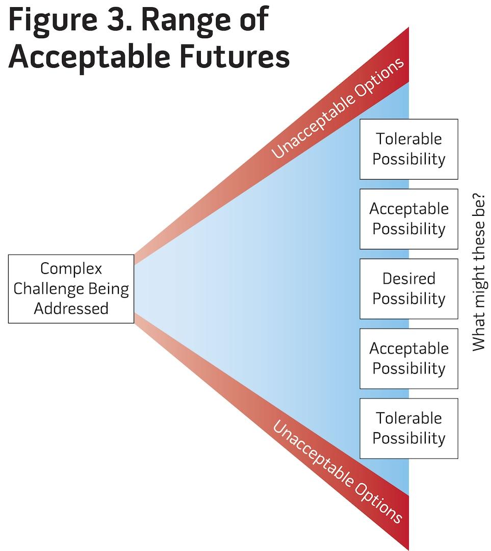 Figure 3. Range of Acceptable Futures