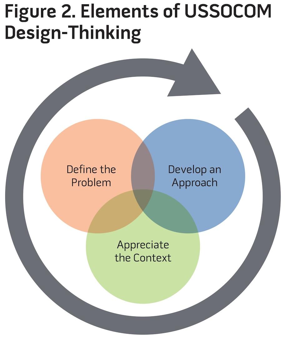 Figure 2. Elements of USSOCOM Design-Thinking