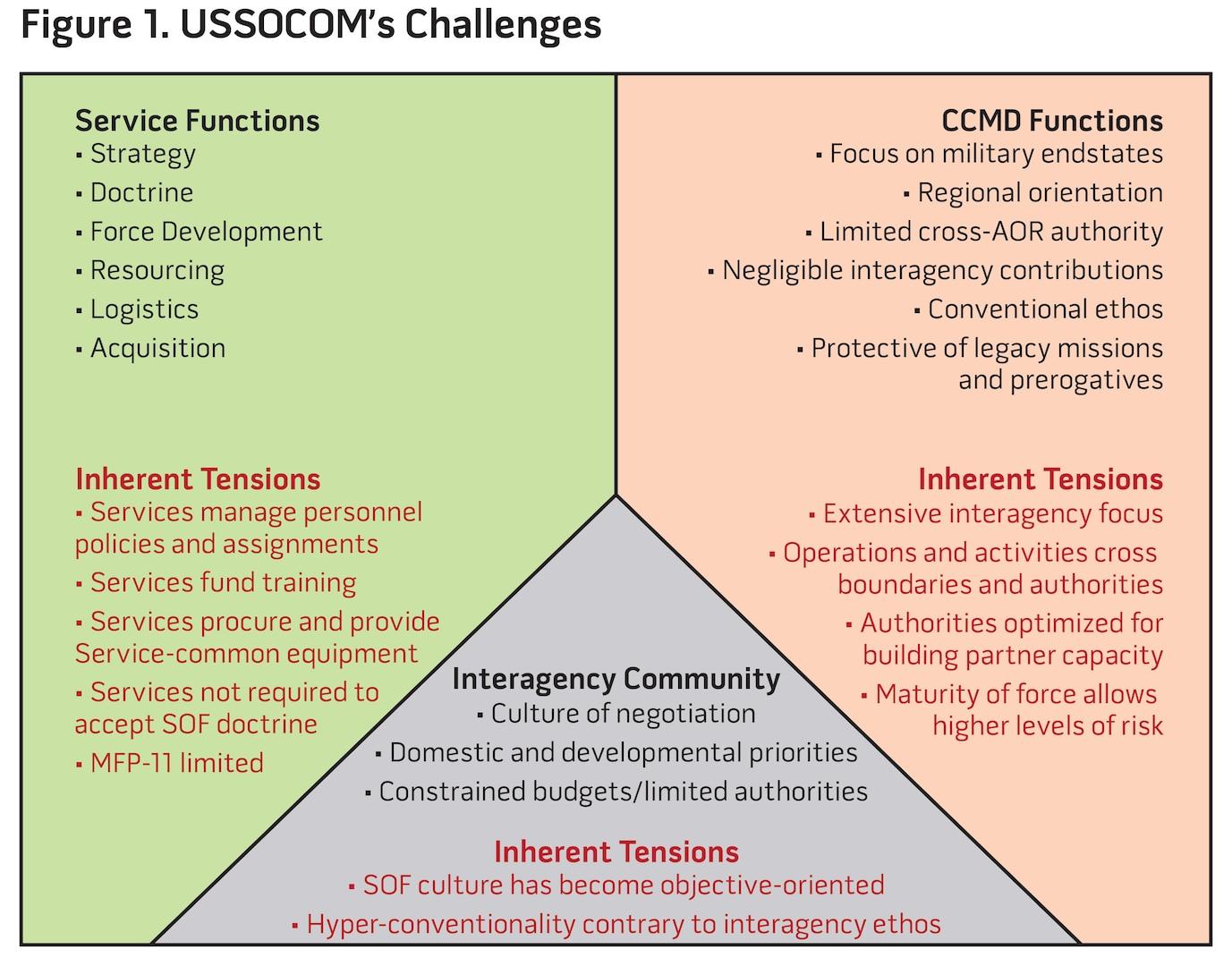 Figure 1. USSOCOM's Challenges