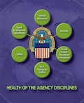 Health of the Agency Graphic