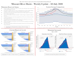 Missouri River Basin Weekly Update - July 3