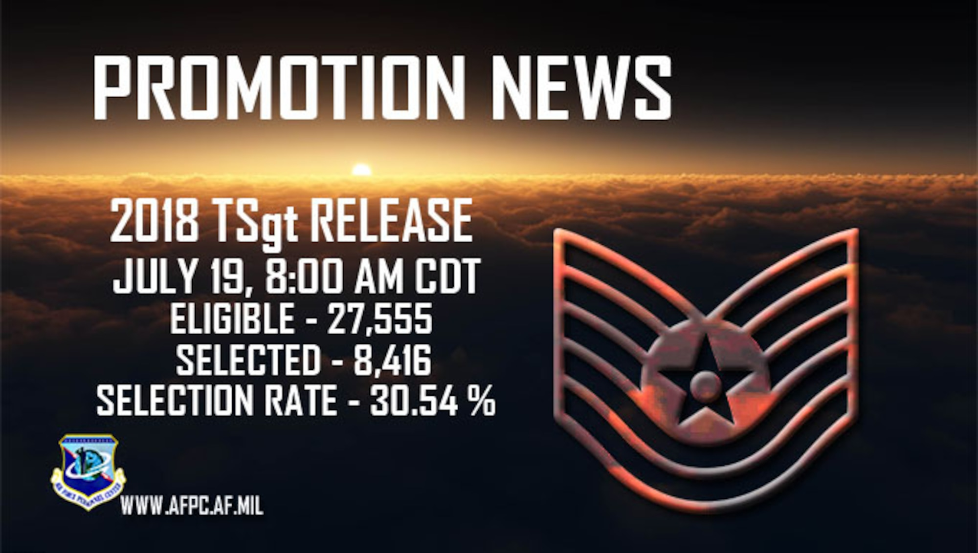 Promotion News:  2018 TSgt release, July 19, 8:00 am CDT. Eligible:  27,555 Selected:  8,416 Selection Rate:  30.54%