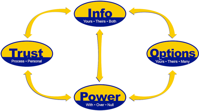 TIPO Framework