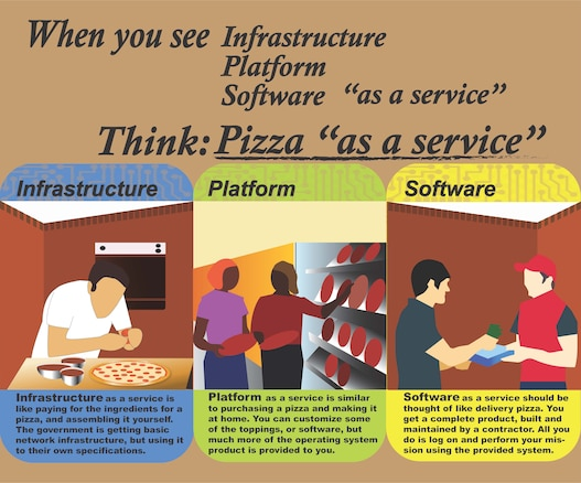 "When reading about government contracts for infrastructure, networks and software, it's easy to get lost in the jargon. At the Air Force Life Cycle Management Center at Hanscom Air Force Base, Mass., program managers ensure that Air Force customers get the digital capability they need by working with contractors to determine the appropriate type of service. Infrastructure, software and platform ""as a service"" are the three common types of cloud service contracts. Here's an easy way to think about these digital service contracts. (U.S. Air Force Graphic by Harland Robinson)"