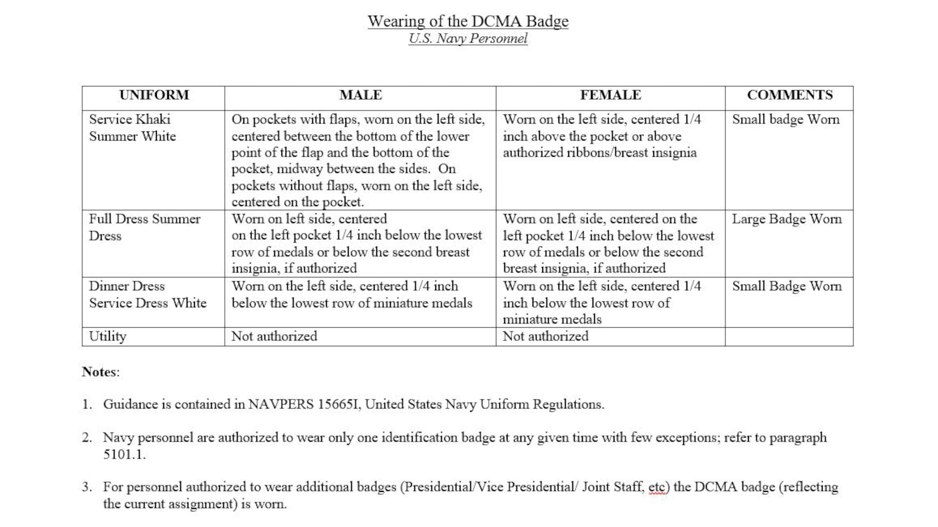 U.S. Air Force personnel assigned to the Defense Contract Management Agency are authorized to wear the approved agency badge in accordance with NAVPERS 1566651, United States Navy Uniform Regulation and NAVADMIN 163/18, Uniform Policy Update. (DCMA graphic).