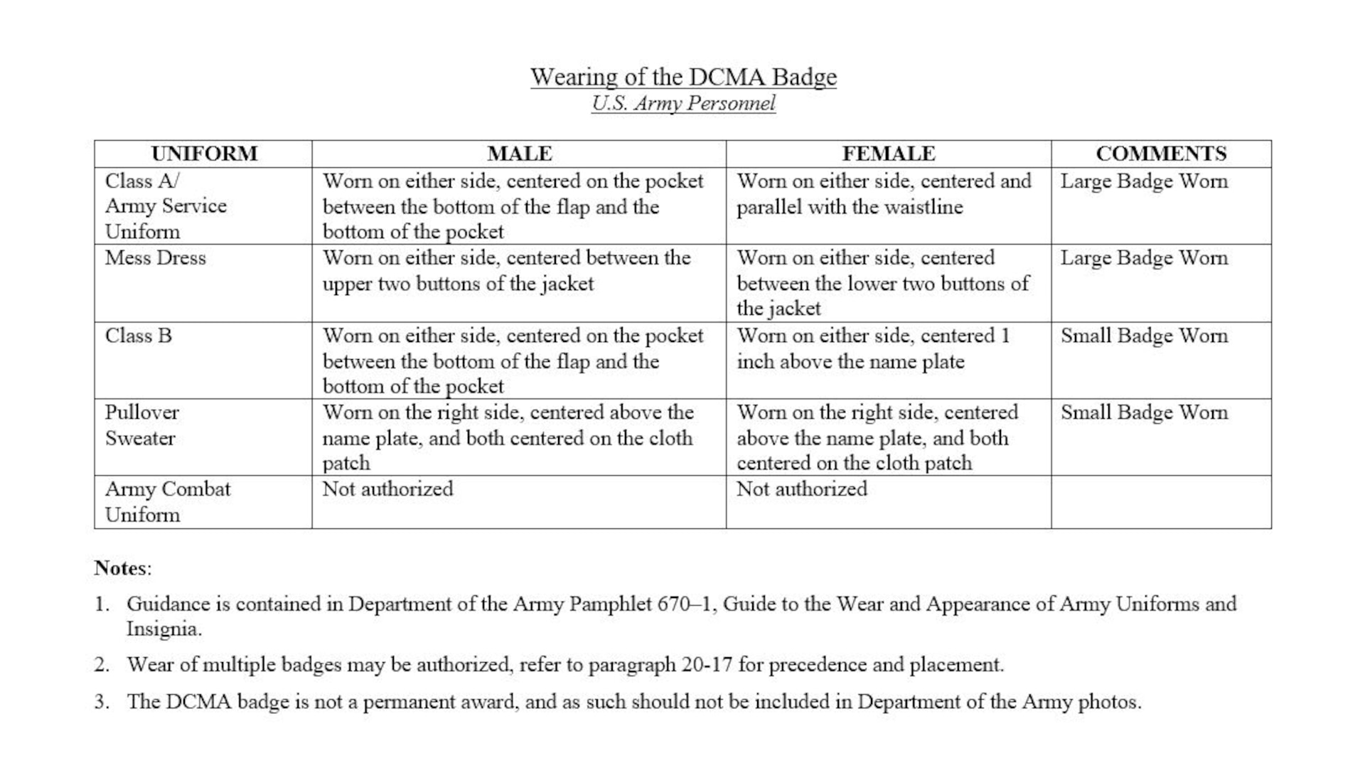 U.S. Army personnel assigned to the Defense Contract Management Agency are authorized to wear the approved agency badge in accordance with Department of the Army Pamphlet 670-1, Guide to the Wear and Appearance of Army Uniforms and Insignia. (DCMA graphic).