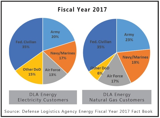 DLA Energy electricity and natural gas customers