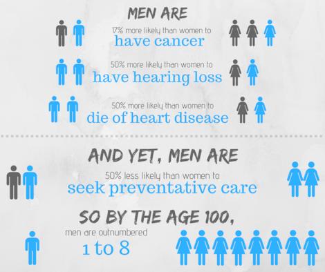 June 1st kicked off Men's Health Month